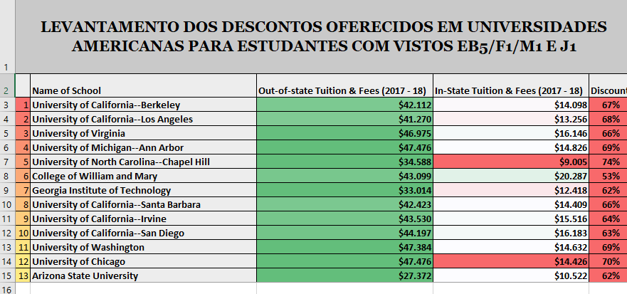 Visto eb5-Vantagens para estudantes brasileiros